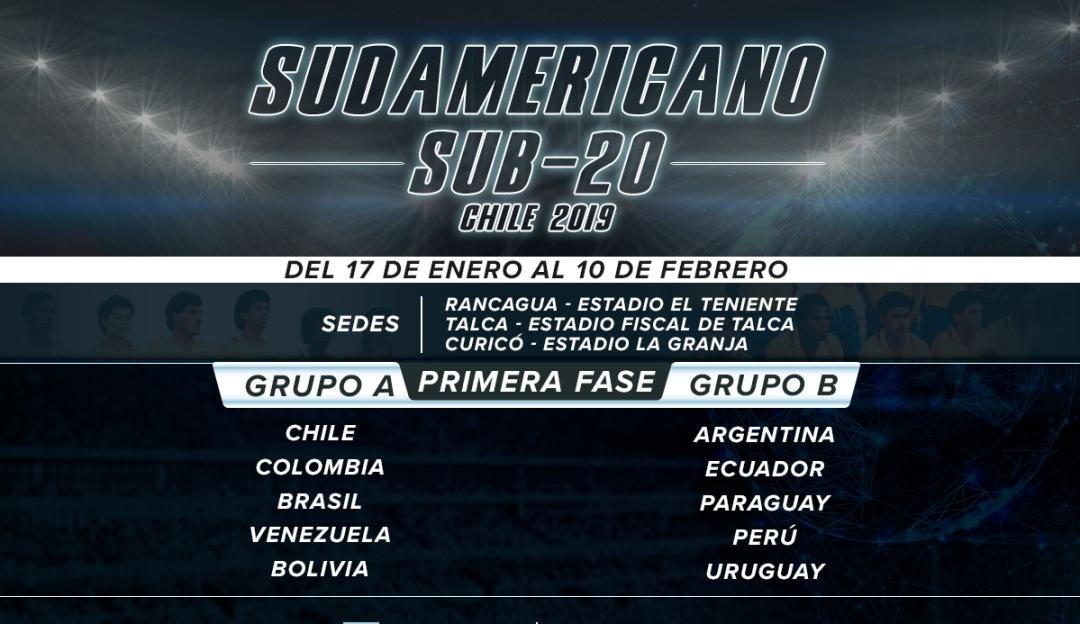 Sudamericano Sub20 Chile 2019: ABC del Sudamericano Sub-20 de Chile