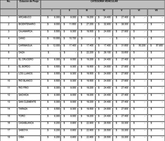 Peajes: A partir de este miércoles suben en 3,18% los peajes del Invias