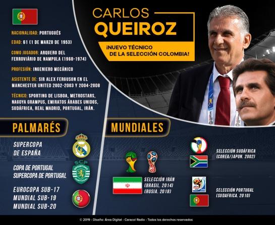 Carlos Queiroz rendimiento selecciones: El gran rendimiento de Queiroz en selecciones nacionales