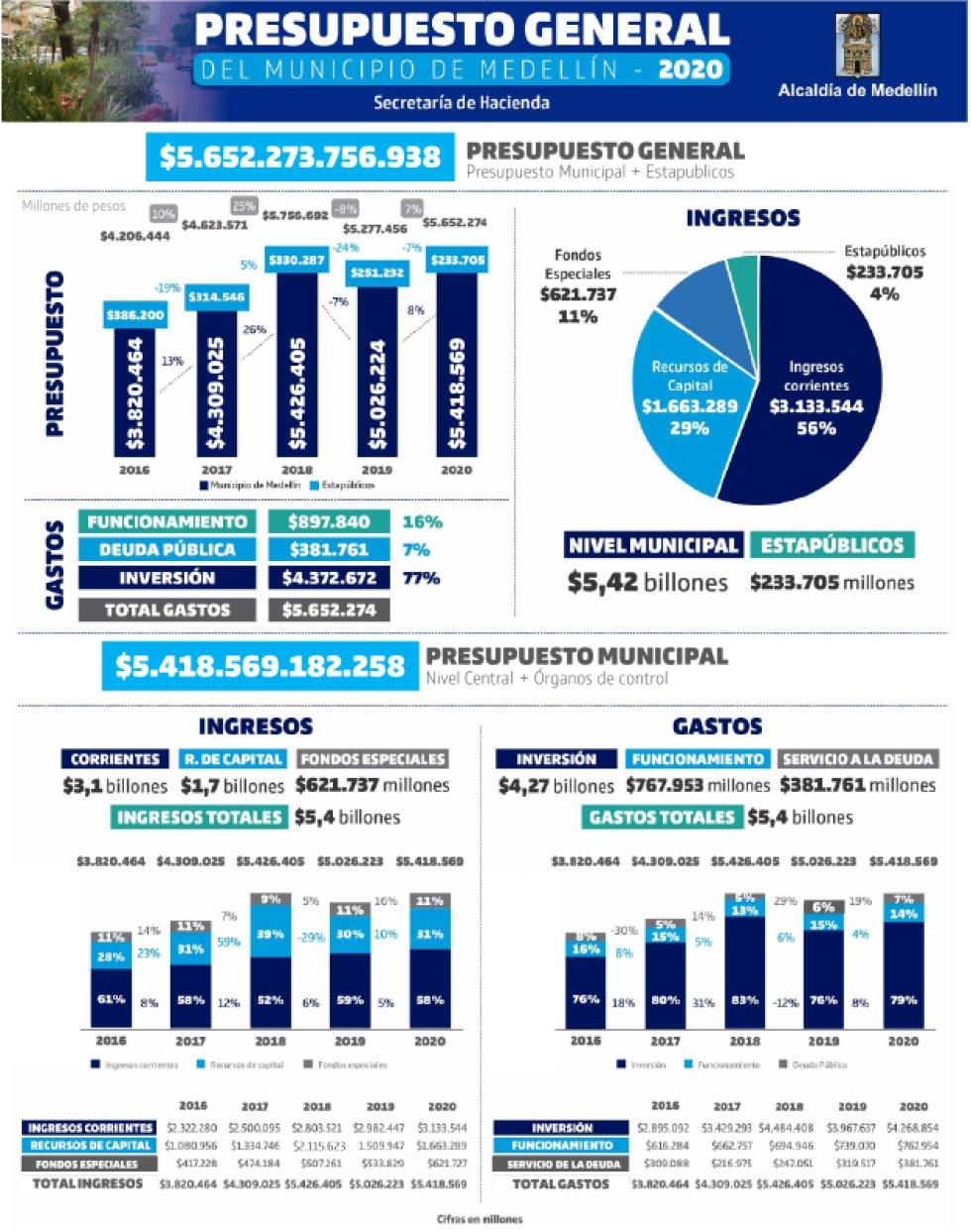 Así será el presupuesto general de Medellín en 2020: Así será el presupuesto general de Medellín en 2020