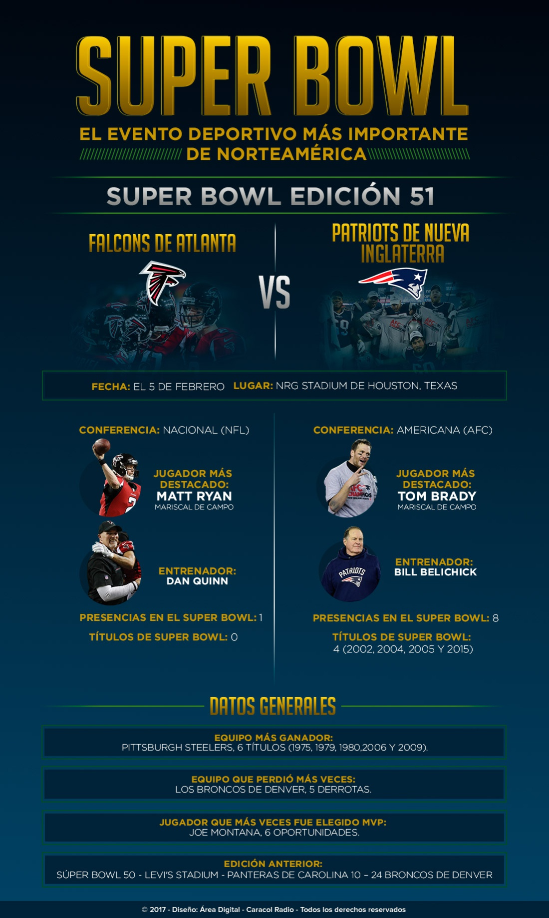 Infografía Super Bowl LI: Super Bowl LI: Falcons Vs. Patriots