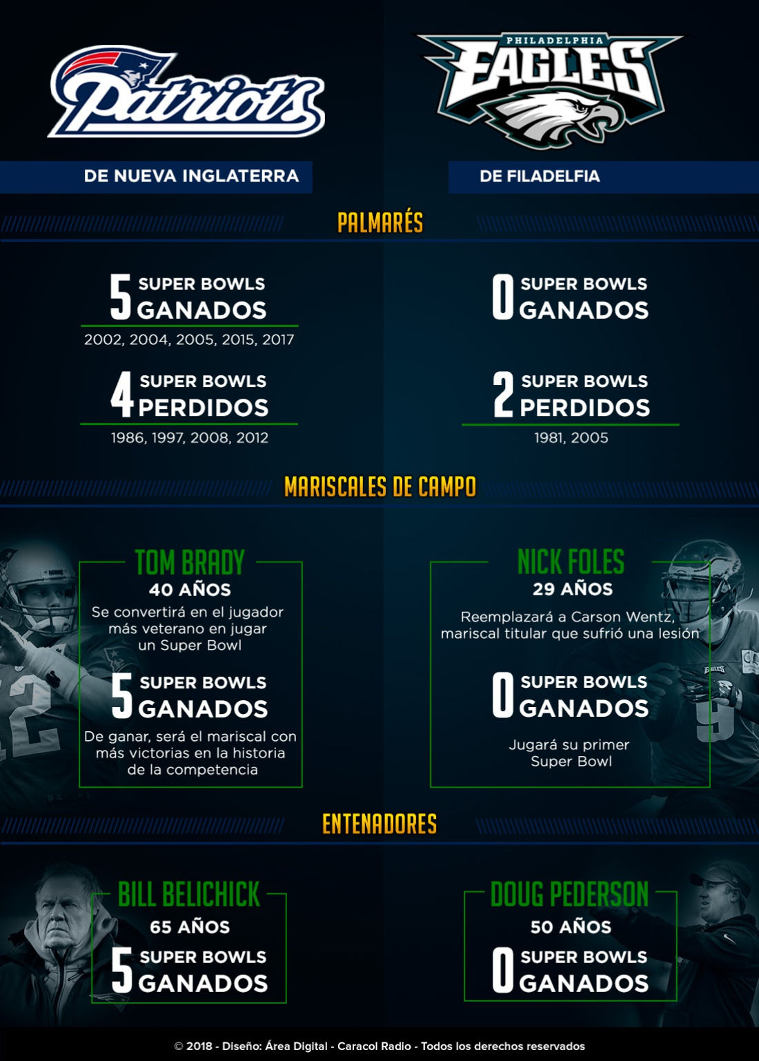 Patriots Eagles Cara a cara: Patriots Vs. Eagles: cara a cara por el Super Bowl LII