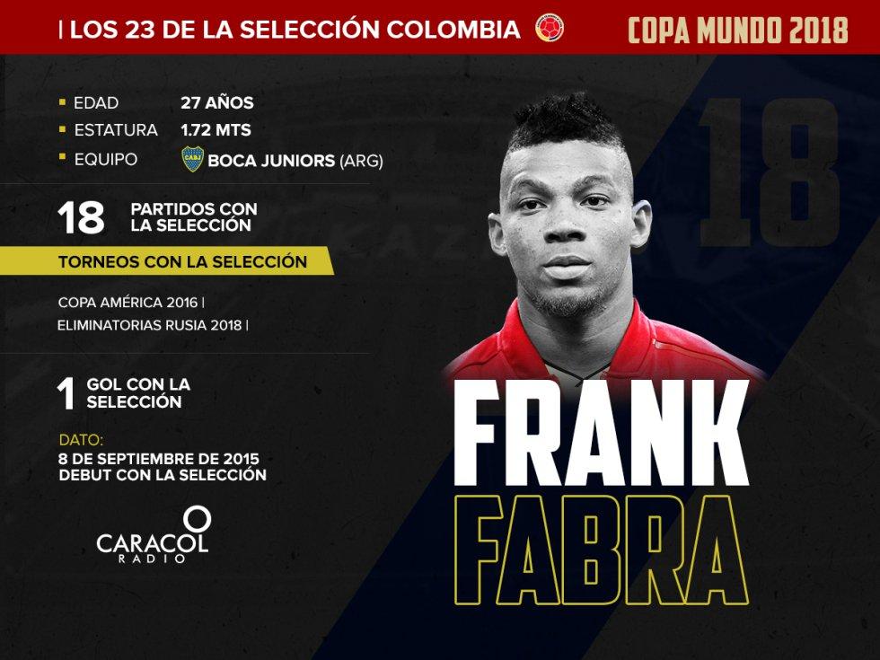 Frank Fabra