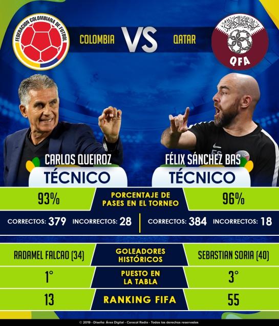 Selección Colombia Copa América: Colombia - Qatar, por un triunfo para clasificar a cuartos