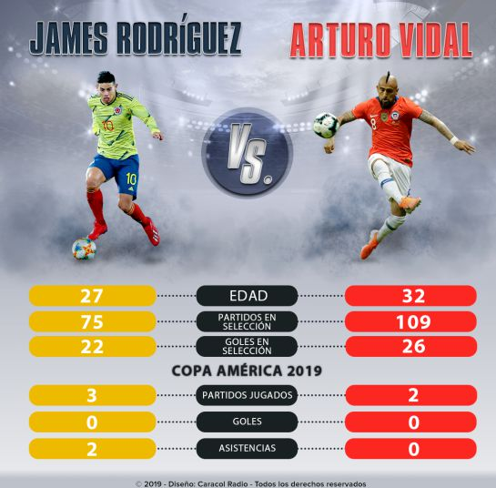 James Vs. Arturo Vidal Copa América: James Vs. Vidal, duelo de cracks en el mediocampo