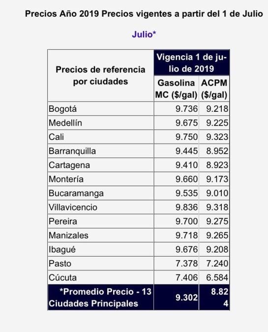 Sube precio de gasolina Colombia: El gobierno decretó alza de $150 en precios de la gasolina y el ACPM