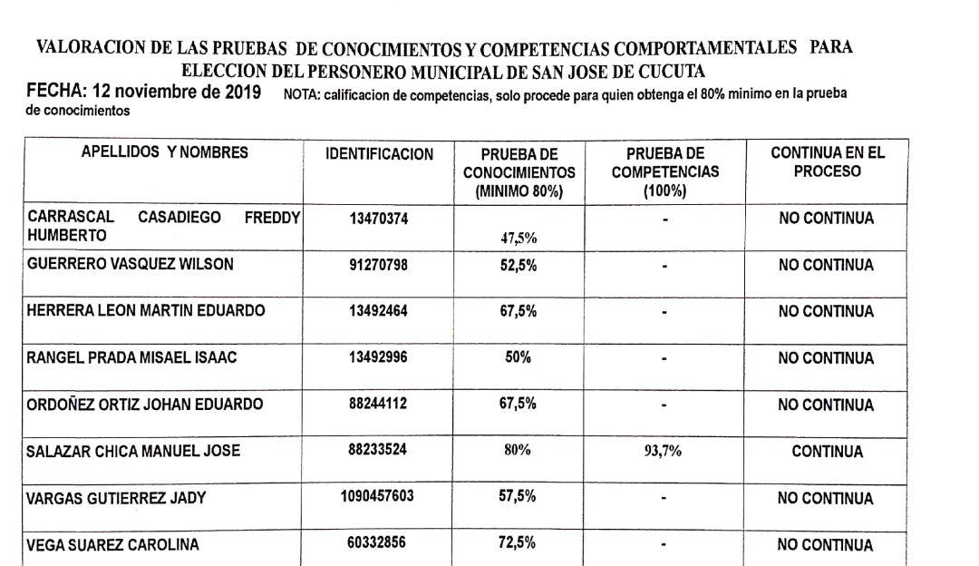 Personero de San Cayetano ganó concurso para ocupar cargo en Cúcuta - Caracol Radio