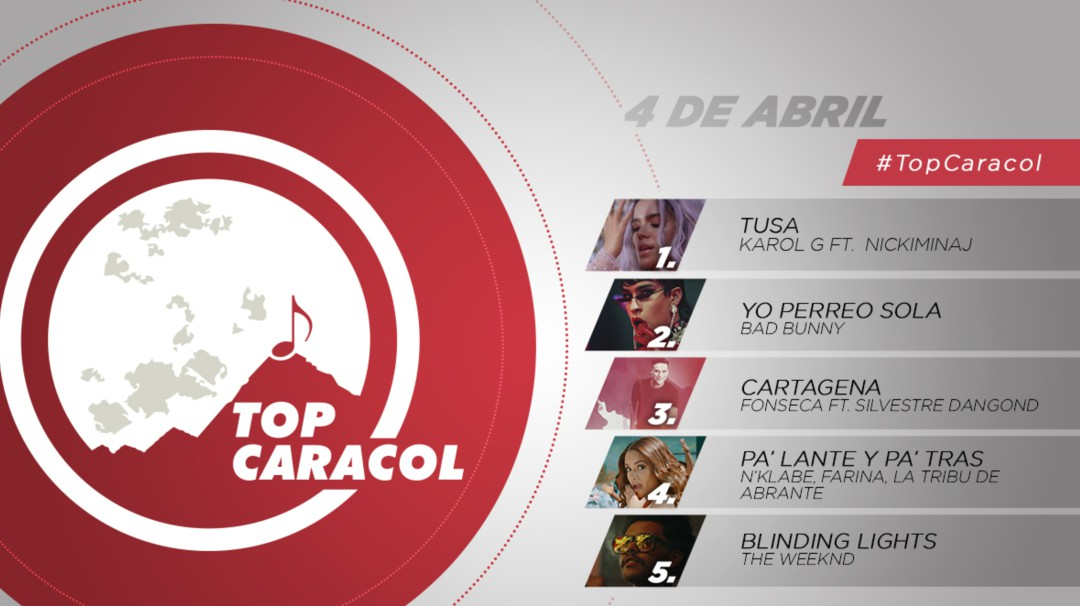Top Caracol 4 de abril