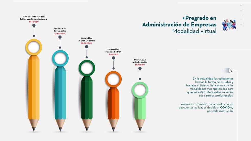 universidades con más descuentos en Bogotá: ¿Cuáles son las universidades con más descuentos en Bogotá?