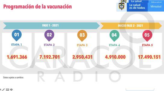 Programación de vacunación contra el Covid-19 en Colombia