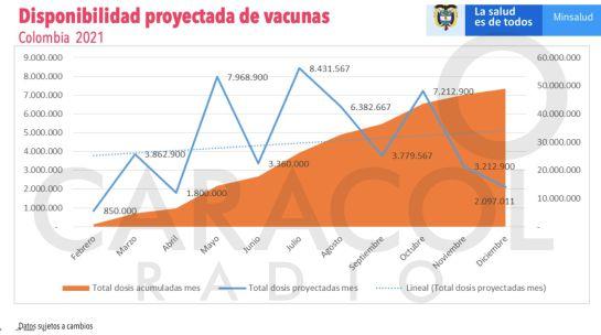Programación de las vacunas en Colombia