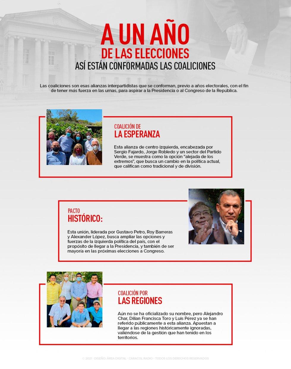 Coaliciones para elecciones presidenciales en Colombia