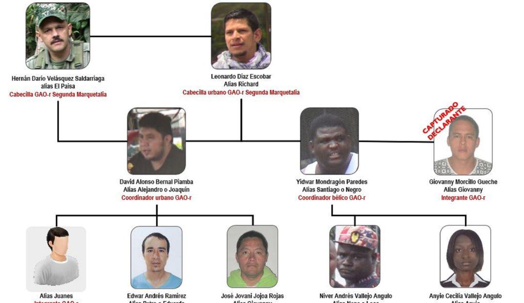 Este sería el organigrama delictivo de las disidencias urbanas que filtraron las protestas en Cali, y el suroccidente del País